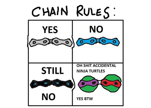A quick guide to chains, inspired by a visit to the KMC booth.  I fucked up my boxes but don't worry I got those sick Paint skills.  Solved.