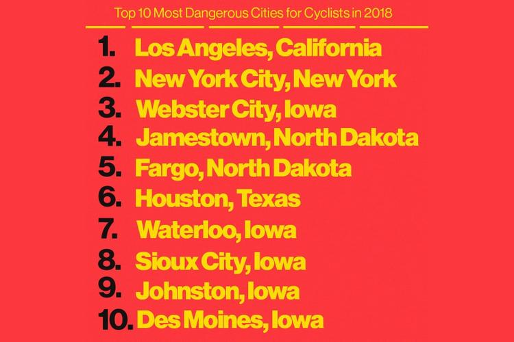 Vice Looks at the Most Dangerous US Cities to Ride a Bicycle and WTF, Iowa?